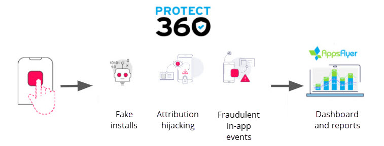 Fraud Detection and Prevention Tools for Online Business Security