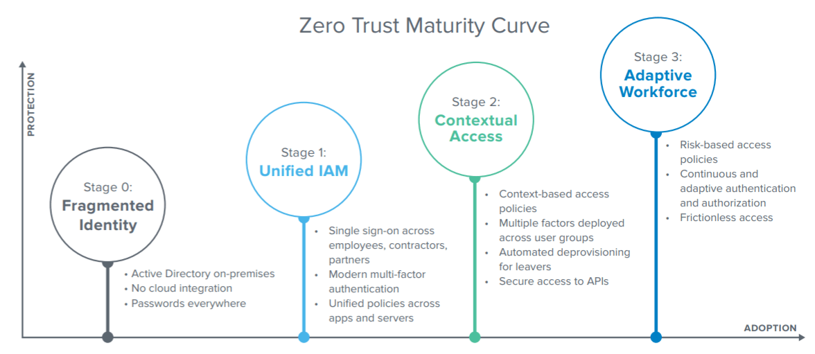 6 Zero Trust Application and Network Solutions for Business Security