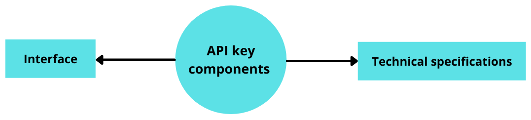 What is SDK and the Difference Between SDK and API? API Development