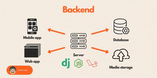 5 Backend Solutions for Web and Mobile Applications [Firebase Alternatives] Database Development DevOps Open Source