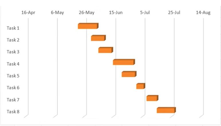 10 Best Software to Create Beautiful Gantt Charts for Your Projects Design Growing Business