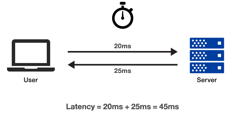 Troubleshooting Network Latency with Wireshark Performance Sysadmin